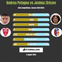Andrea Petagna vs Joshua Zirkzee h2h player stats