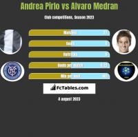 Andrea Pirlo vs Alvaro Medran h2h player stats