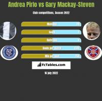 Andrea Pirlo vs Gary Mackay-Steven h2h player stats
