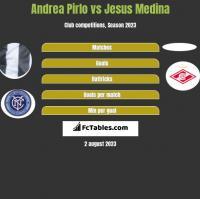 Andrea Pirlo vs Jesus Medina h2h player stats