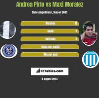 Andrea Pirlo vs Maxi Moralez h2h player stats