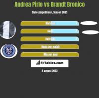 Andrea Pirlo vs Brandt Bronico h2h player stats
