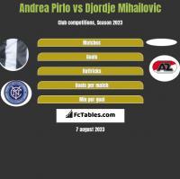 Andrea Pirlo vs Djordje Mihailovic h2h player stats