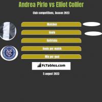 Andrea Pirlo vs Elliot Collier h2h player stats