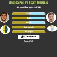 Andrea Poli vs Adam Marusic h2h player stats