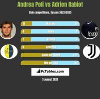 Andrea Poli vs Adrien Rabiot h2h player stats