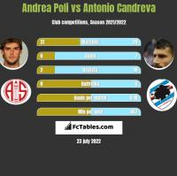 Andrea Poli vs Antonio Candreva h2h player stats
