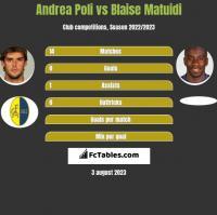Andrea Poli vs Blaise Matuidi h2h player stats