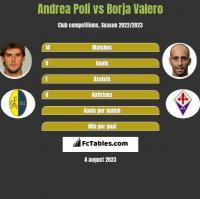Andrea Poli vs Borja Valero h2h player stats