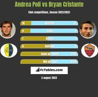 Andrea Poli vs Bryan Cristante h2h player stats