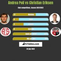 Andrea Poli vs Christian Eriksen h2h player stats