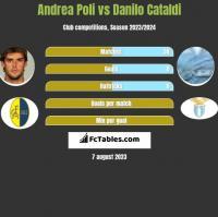 Andrea Poli vs Danilo Cataldi h2h player stats