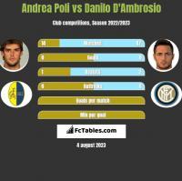 Andrea Poli vs Danilo D'Ambrosio h2h player stats