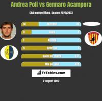 Andrea Poli vs Gennaro Acampora h2h player stats