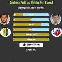 Andrea Poli vs Hidde ter Avest h2h player stats