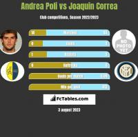 Andrea Poli vs Joaquin Correa h2h player stats