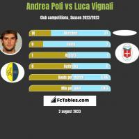 Andrea Poli vs Luca Vignali h2h player stats