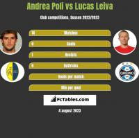 Andrea Poli vs Lucas Leiva h2h player stats