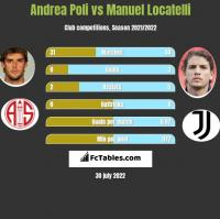 Andrea Poli vs Manuel Locatelli h2h player stats