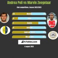 Andrea Poli vs Marvin Zeegelaar h2h player stats