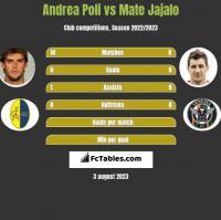 Andrea Poli vs Mate Jajalo h2h player stats