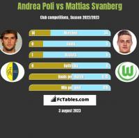 Andrea Poli vs Mattias Svanberg h2h player stats