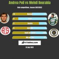 Andrea Poli vs Mehdi Bourabia h2h player stats