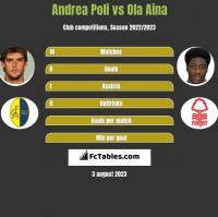 Andrea Poli vs Ola Aina h2h player stats