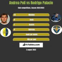 Andrea Poli vs Rodrigo Palacio h2h player stats