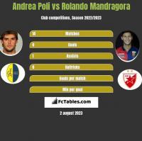 Andrea Poli vs Rolando Mandragora h2h player stats