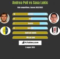 Andrea Poli vs Sasa Lukic h2h player stats