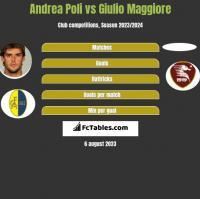 Andrea Poli vs Giulio Maggiore h2h player stats