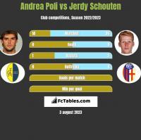 Andrea Poli vs Jerdy Schouten h2h player stats