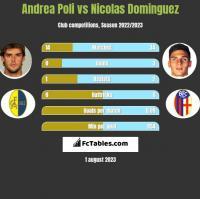 Andrea Poli vs Nicolas Dominguez h2h player stats