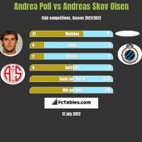 Andrea Poli vs Andreas Skov Olsen h2h player stats