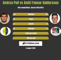 Andrea Poli vs Andri Fannar Baldursson h2h player stats
