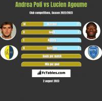 Andrea Poli vs Lucien Agoume h2h player stats