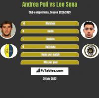 Andrea Poli vs Leo Sena h2h player stats