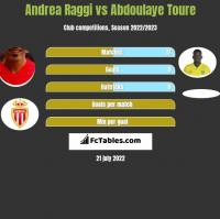 Andrea Raggi vs Abdoulaye Toure h2h player stats