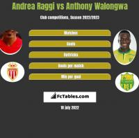 Andrea Raggi vs Anthony Walongwa h2h player stats