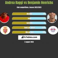 Andrea Raggi vs Benjamin Henrichs h2h player stats