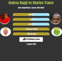 Andrea Raggi vs Charles Traore h2h player stats