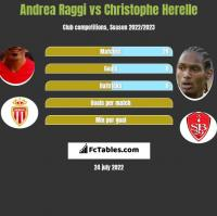 Andrea Raggi vs Christophe Herelle h2h player stats