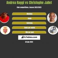Andrea Raggi vs Christophe Jallet h2h player stats