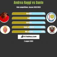 Andrea Raggi vs Dante h2h player stats
