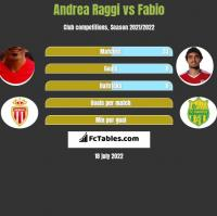 Andrea Raggi vs Fabio h2h player stats
