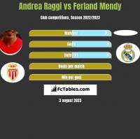Andrea Raggi vs Ferland Mendy h2h player stats