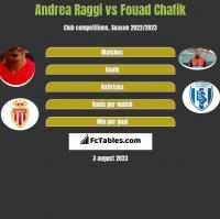 Andrea Raggi vs Fouad Chafik h2h player stats