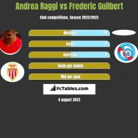 Andrea Raggi vs Frederic Guilbert h2h player stats