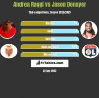 Andrea Raggi vs Jason Denayer h2h player stats